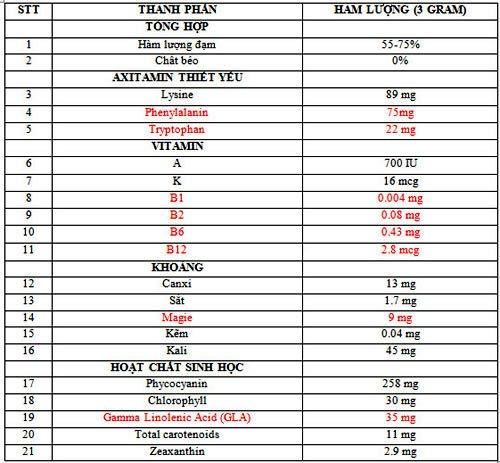 Giá trị của tảo xoắn spirulina là gì?